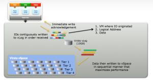 Virsto-dataflow