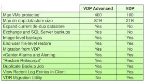 VDP-VDPA